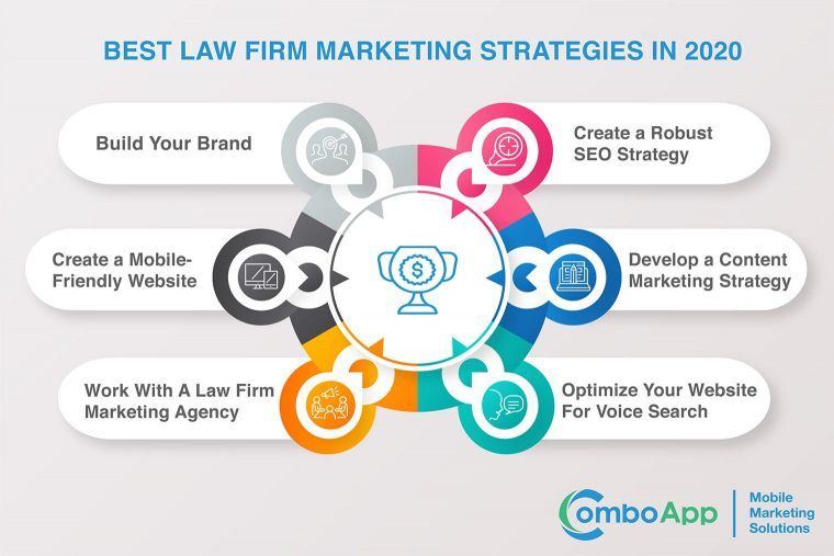 best law firm marketing strategies in 2020