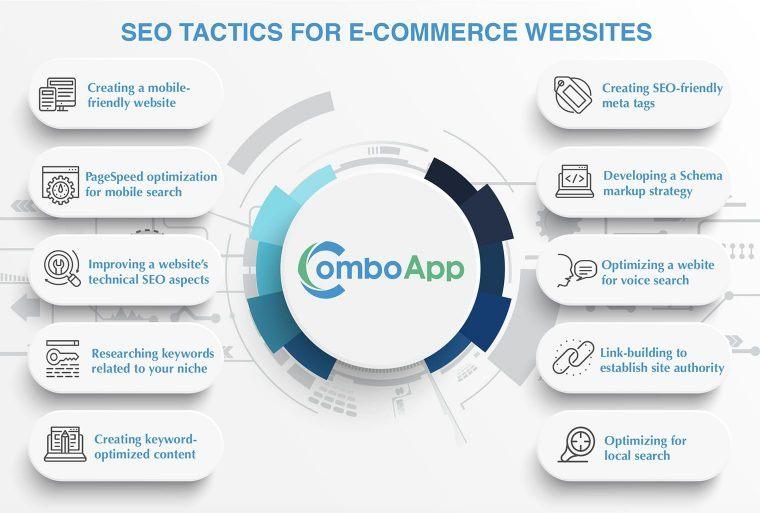 ecommerce SEO tactics