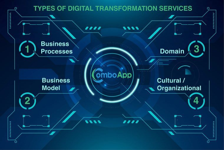 types of digital transformation services