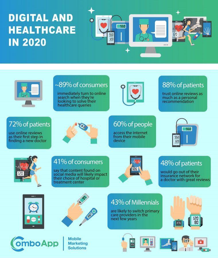 Digital healthcare statistics in 2020