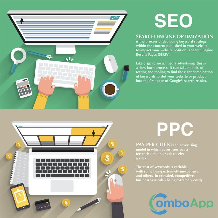 PPC marketing for financial institutions
