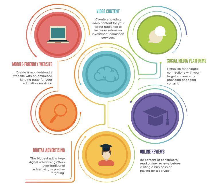 Best education marketing strategies in 2020
