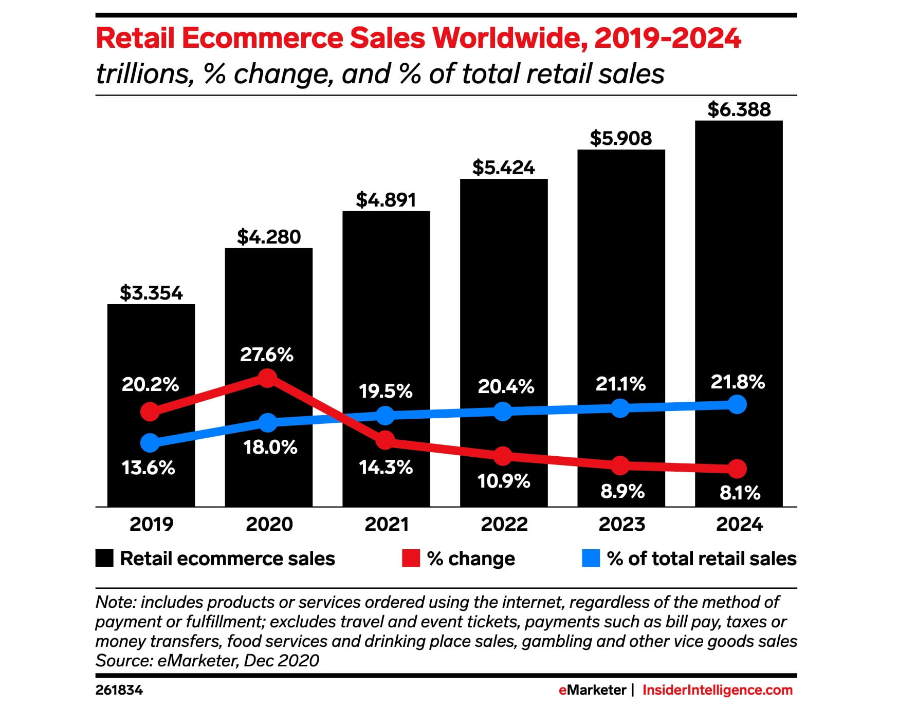global retail online sales by 2024