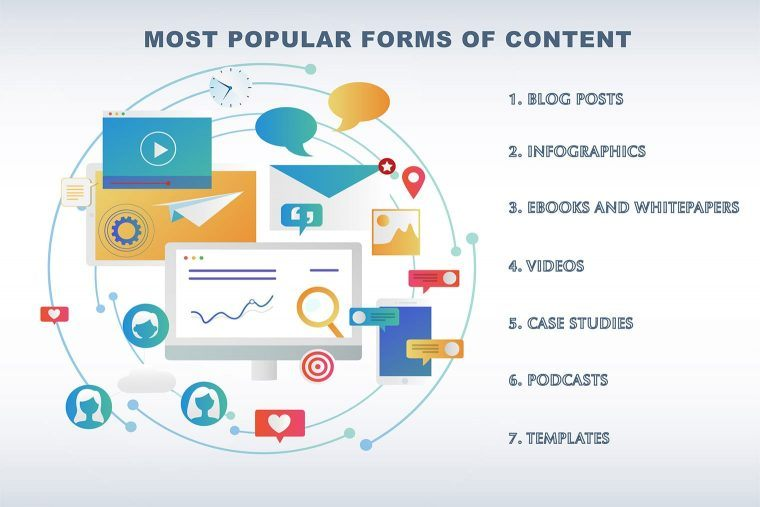 most popular forms of content