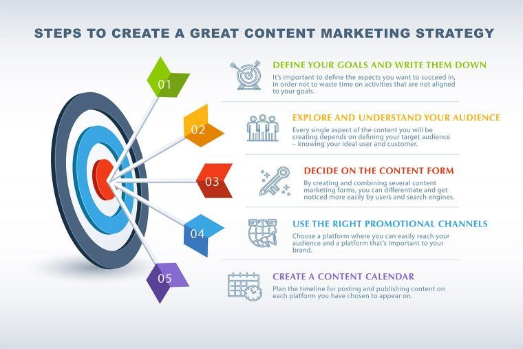 steps to create a great content marketing strategy