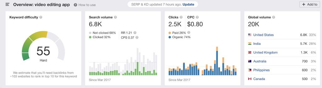 global search numbers in Ahrefs Keywords Explorer